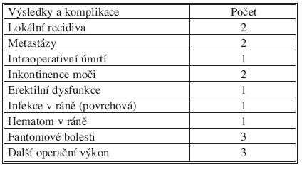 Komplikace chirurgické léčby Tab. 4. Outcome and complications