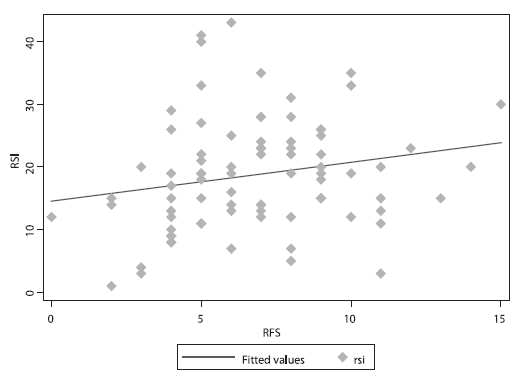Korelace mezi Reflux symptom index (RSI) a Reflux finding score (RFS) (Spearmanův korelační koeficient = 0,255, p = 0,0218).