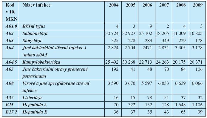 Výskyt (absolutní počty) vybraných alimentárních infekcí v ČR v letech 2004 až 2009