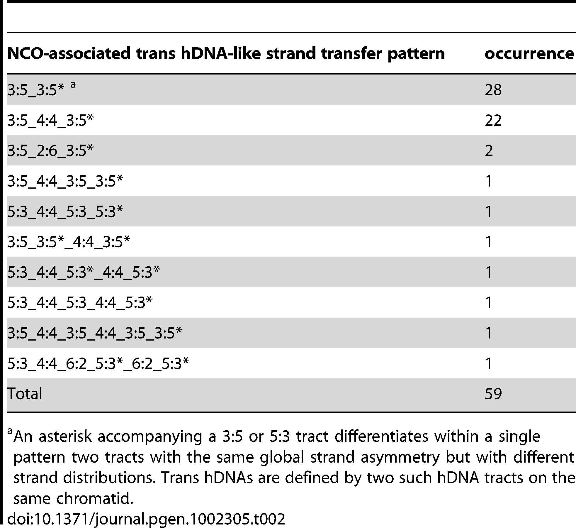 NCO-associated <i>msh2</i>Δ strand transfers: trans hDNA-like strand transfer patterns.