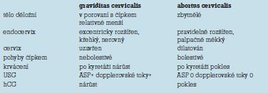 Diferenciální diagnostika cervikální gravidity a cervikálního abortu.