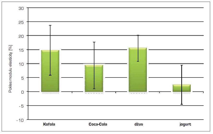 Pokles modulu elasticity sklovinných vzorků po působení testovaných nápojů a jogurtu