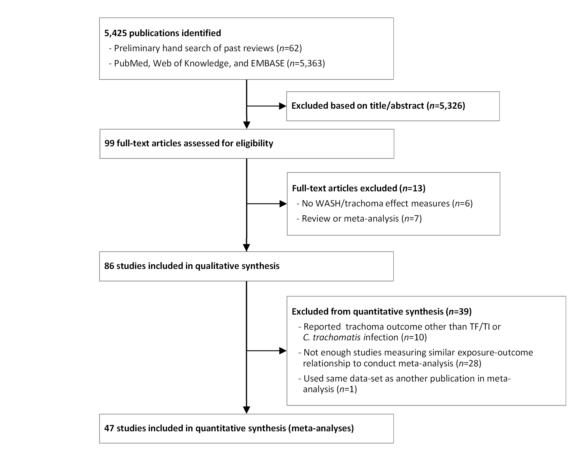 Flow chart of publications identified and excluded for this review.