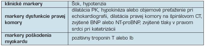 Základné markery pre rizikovú stratifikáciu pacientov s akútnou PE