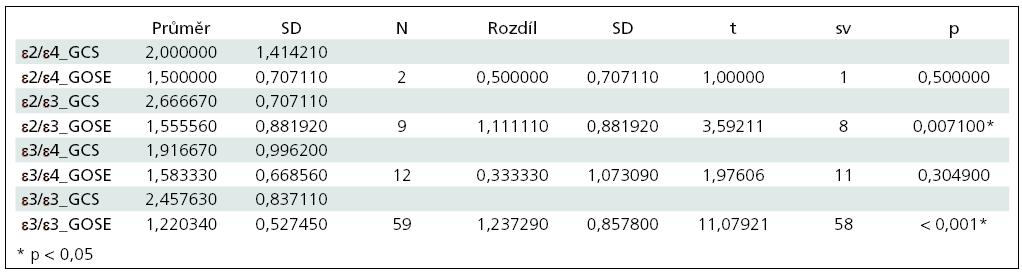 Výsledky t-testu pro závislé vzorky.
