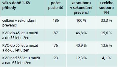 Rozdělení souboru dle věku výskytu KV příhody určující sekundární prevenci