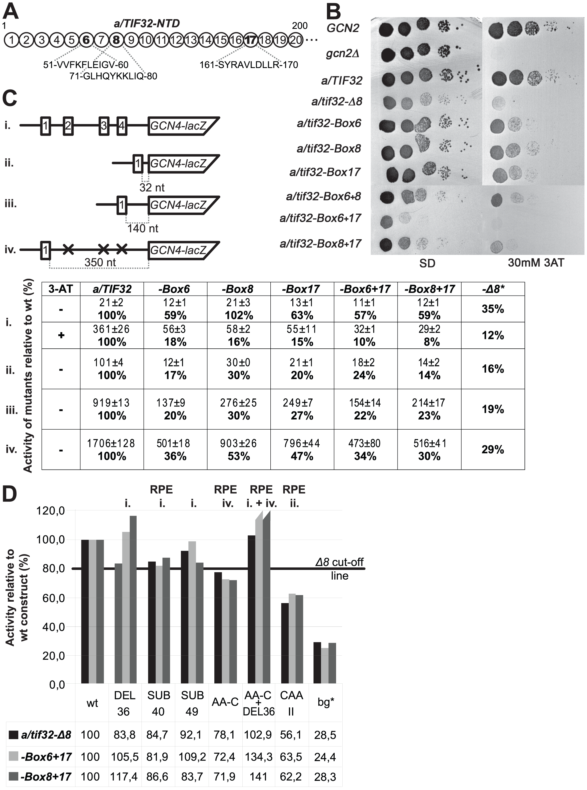 The extreme NTD of a/TIF32 contains two distal regions that promote efficient REI in the 5′ enhancer-dependent manner.