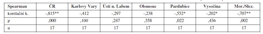Korelační koeficient incidence karcinomu cervixu a sledovaného roku s hladinou významností p