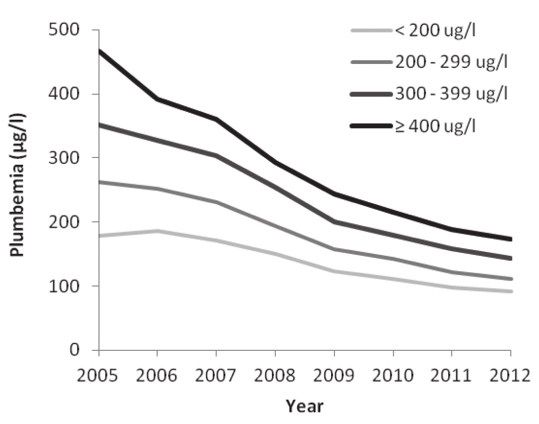 Fig. 1. Average decrease in plumbemia in period 2005 – 2012. In the group < 200 μg/l initial increase in average plumbemia was measured by the year 2006 but subsequently plumbemia decreased in following years. In other groups we found decrease in plumbemia during the whole period.