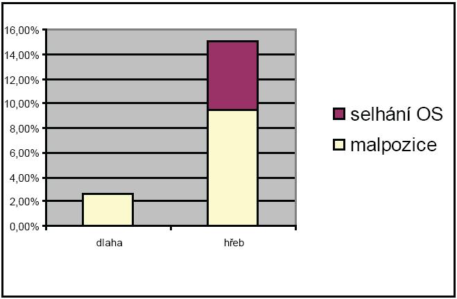 Rozdíl ve výskytu malpozice (zhojení s úhlovou odchylkou 510 st.) a selhání osteosyntézy ve skupinách A a B