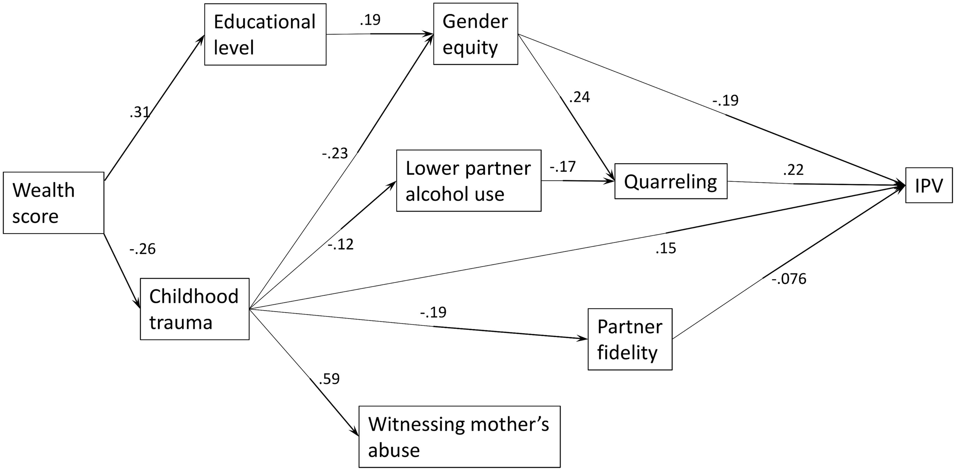 Final structural model of final factors influencing women's experience of intimate partner violence (IPV) (standardized path coefficients [only statistically significant paths shown]).