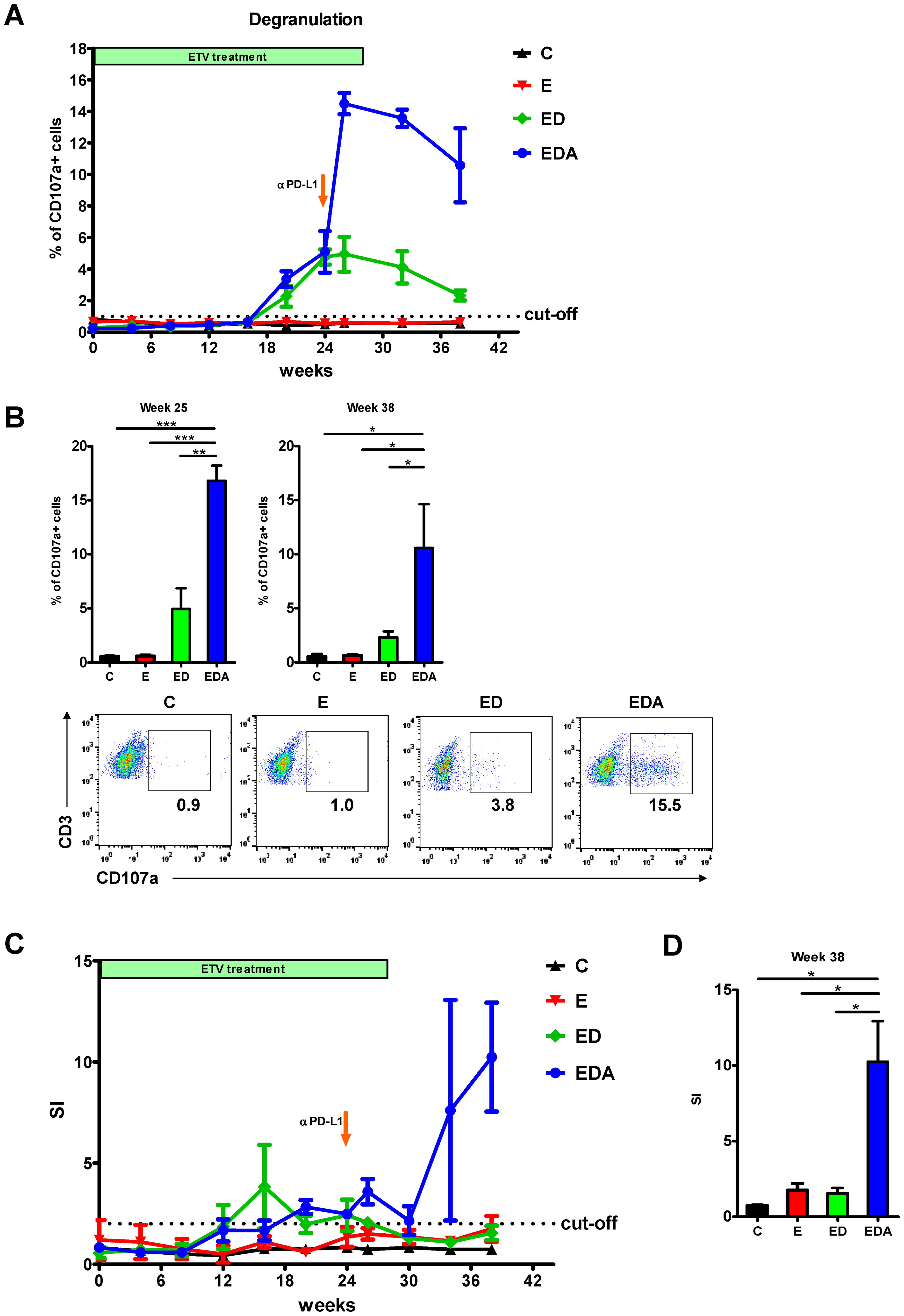 <i>In vivo</i> PD-L1 blockade synergizes with therapeutic vaccination to enhance WHV-specific T cell immunity.