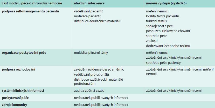 Souhrn poznatků o efektivitě jednotlivých částí modelu chronické péče. Upraveno podle [3]