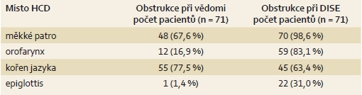 Srovnání obstrukce HCD při vědomí a při DISE. Tab. 3. Obstruction of the upper airway during wakefulness and during drug-induced sleep endoscopy.