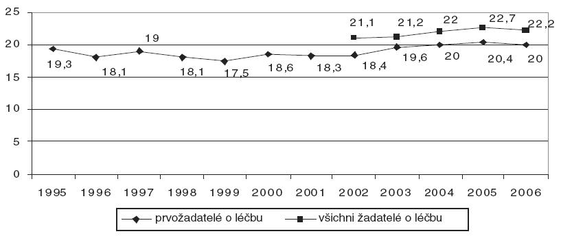 Průměrný věk prvožadatelů a všech žadatelů o léčbu v souvislosti s užíváním těkavých látek v létech 1995-2006 [11].