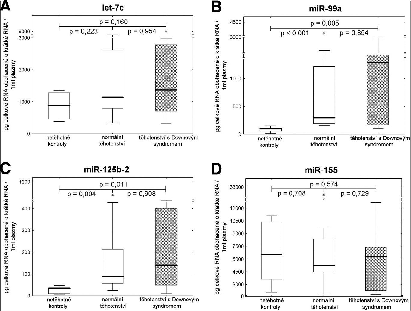 Detekce extracelulárních chromozom 21 specifických mikroRNA u těhotenství s euploidním a aneuploidním plodem (trizomie 21) a zdravých žen bez známek těhotenství – absolutní kvantifikace.