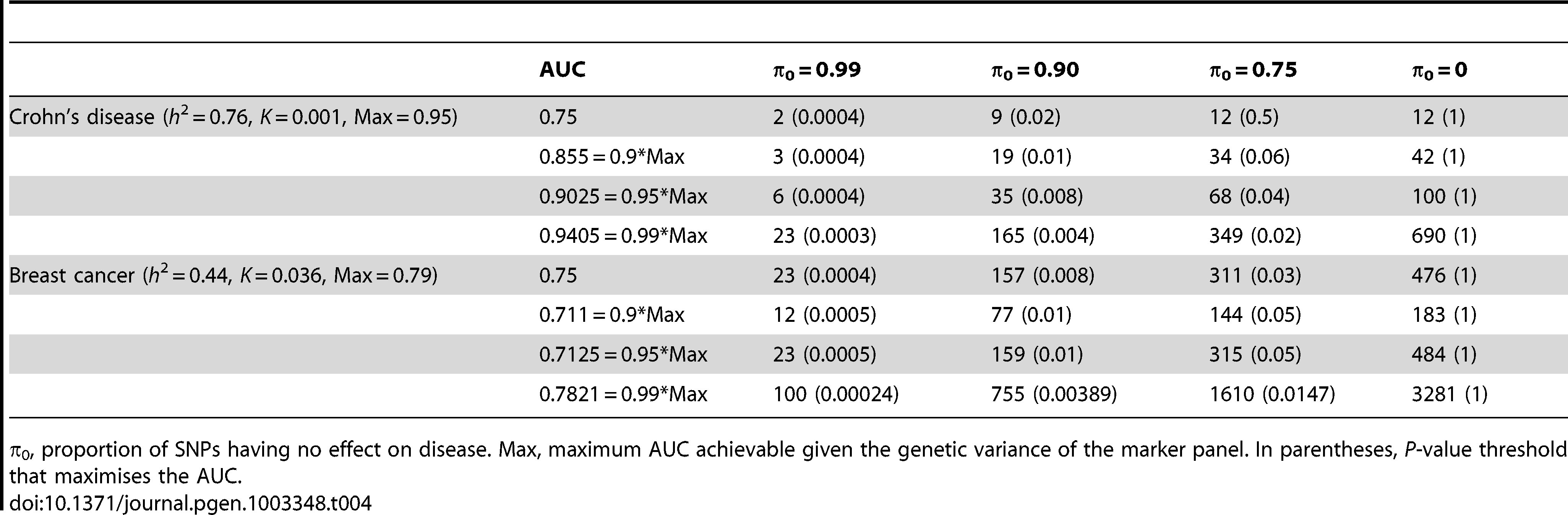 Numbers of cases and controls (in 1000s of each, rounded up) required to attain a specified AUC using a panel of 100,000 markers that explains half the heritability of liability.