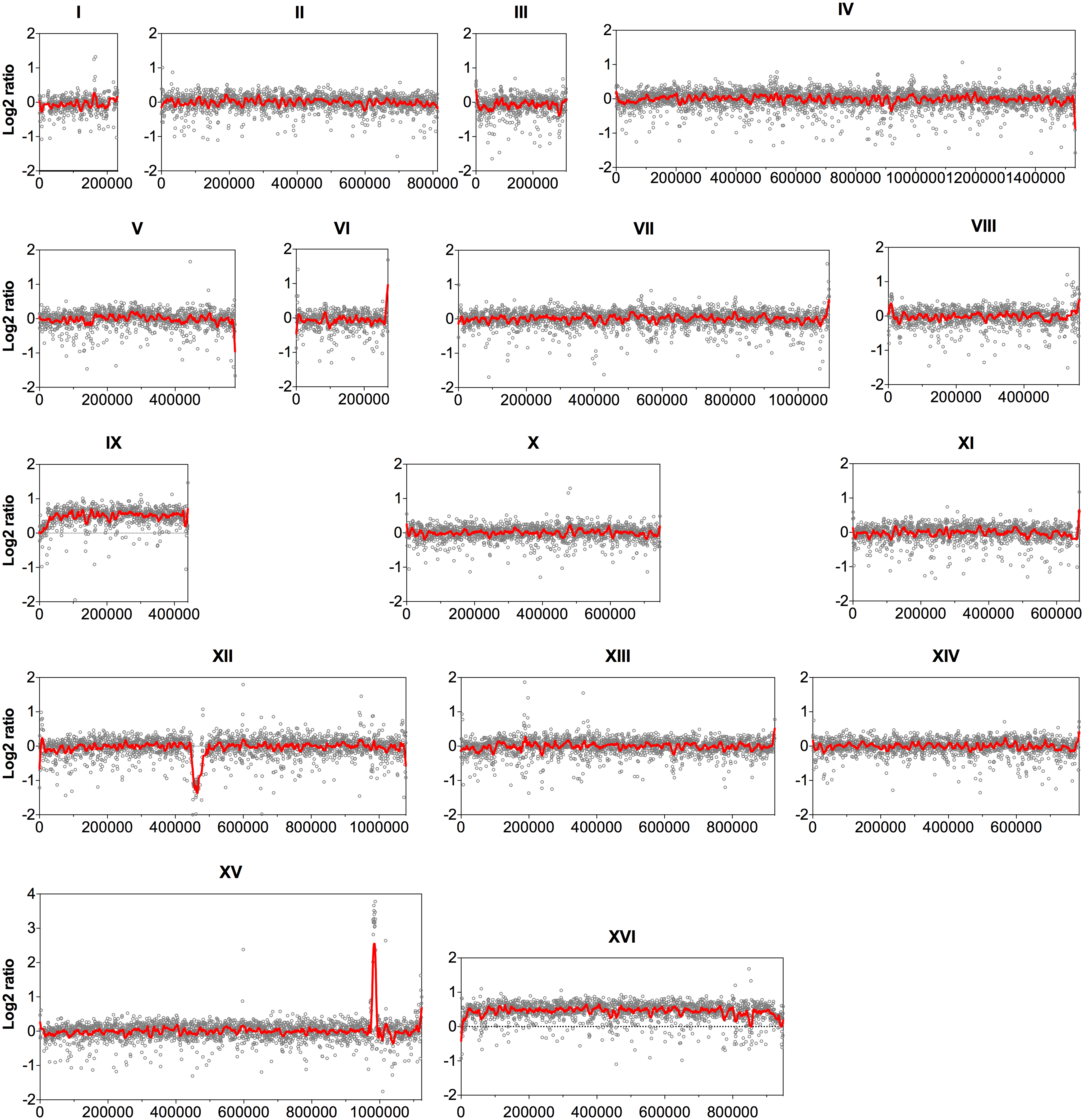 Comparison of the genome sequence coverage between the parent strain HDY.GUF5 and evolved strain GS1.11–26.