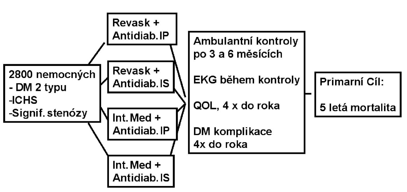 Randomizační schéma BARI 2D
