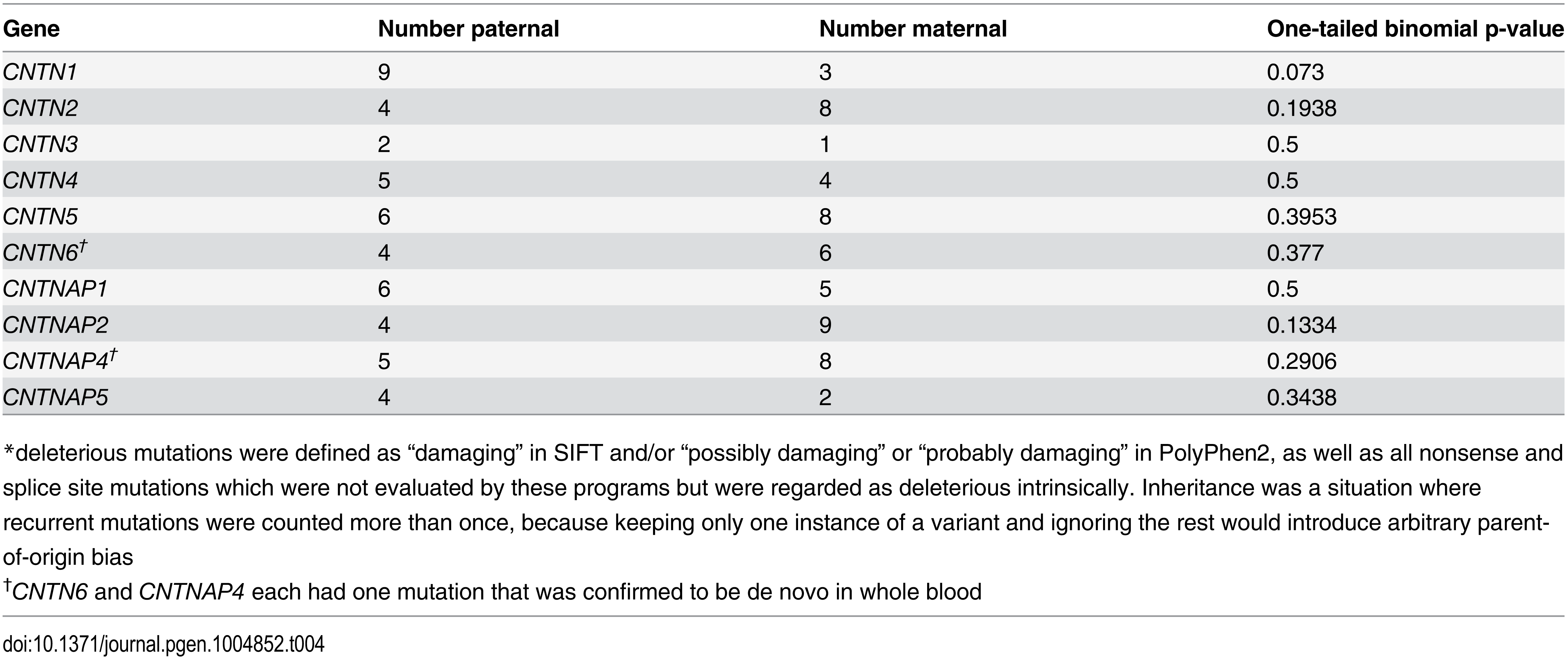 Inheritance of mutations predicted deleterious<em class=&quot;ref&quot;>*</em> by SIFT-or-PolyPhen2.
