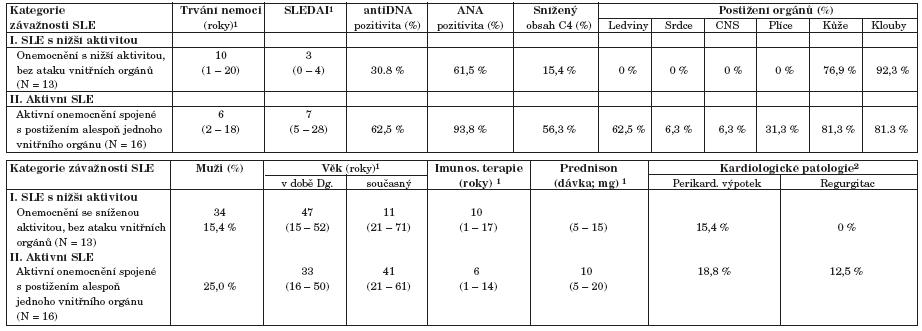 Klasifikace pacientů se SLE podle závažnosti onemocnění.