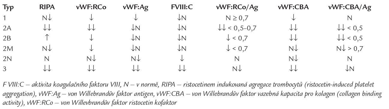 Nálezy specifických a diskriminačních testů u jednotlivých typů vWCH, upraveno dle [14,23,30,32].