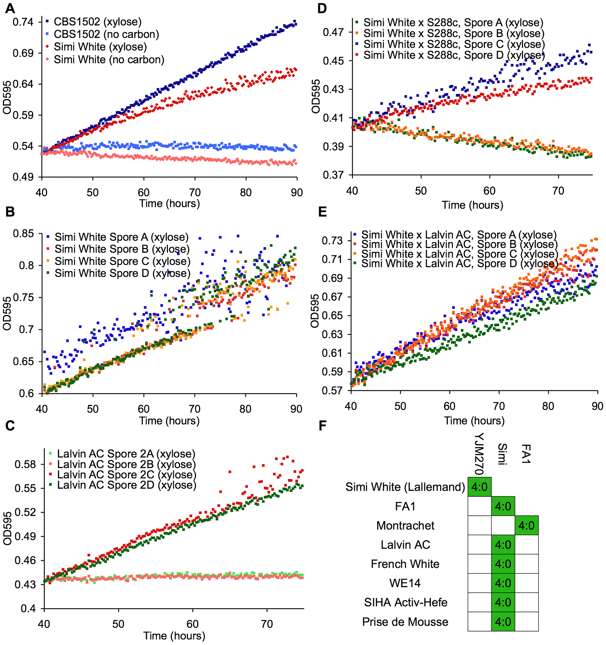 Wine strains display a xylose-utilization phenotype controlled by a single gene.