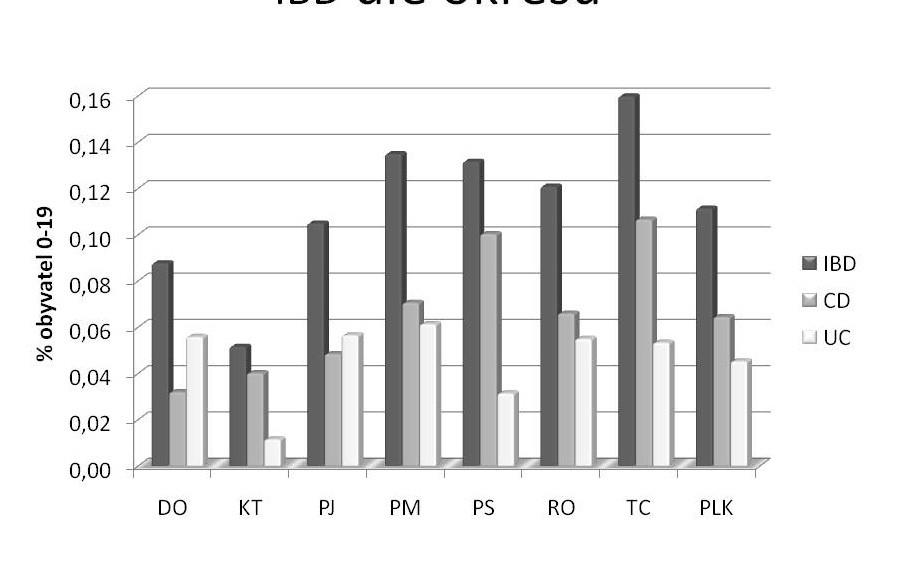 Výskyt idiopatických střevních zánětů (IBD) podle okresů Plzeňského kraje.