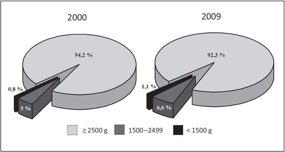 Struktura novorozenecké populace podle porodní hmotnosti