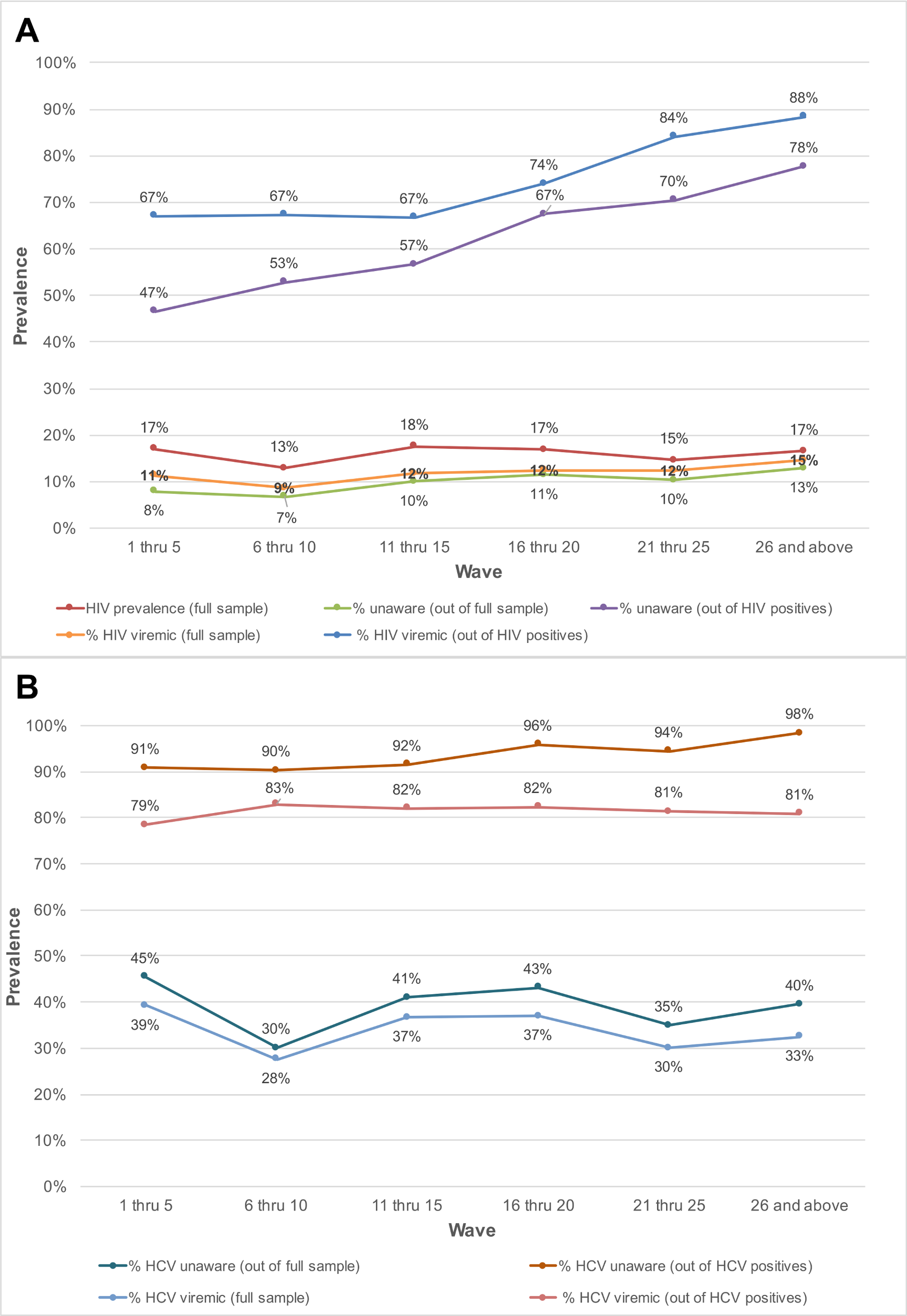 Prevalence of unaware and viremic individuals by respondent-driven sampling recruitment wave among PWID and MSM in India.