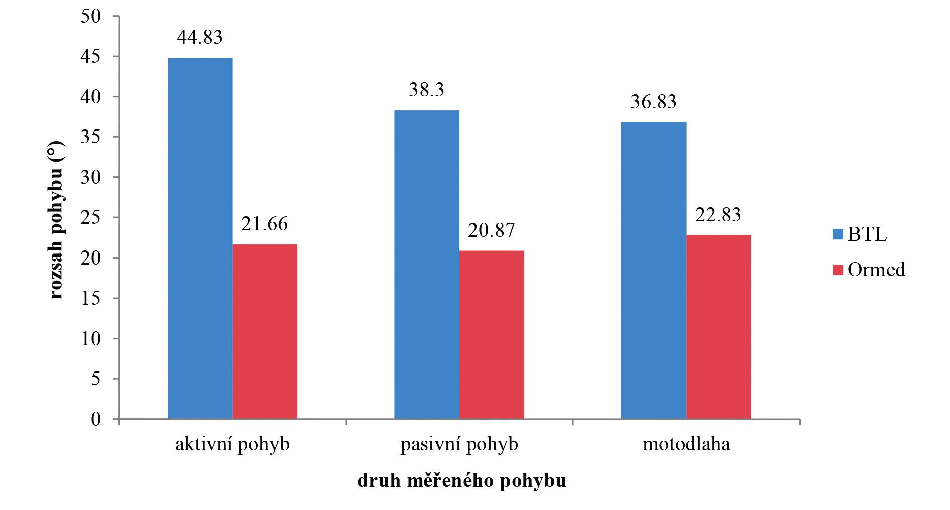 Variační rozpětí zvýšení rozsahu pohybu do flexe (°) v kolenním kloubu od první po poslední terapii. Na ose x jednotlivé druhy měřených pohybů, na ose y rozsah pohybu (°). Nad jednotlivými sloupci jsou průměrné hodnoty aktivního, pasivního rozsahu pohybu a průměrné hodnoty nastavované na motodlaze.