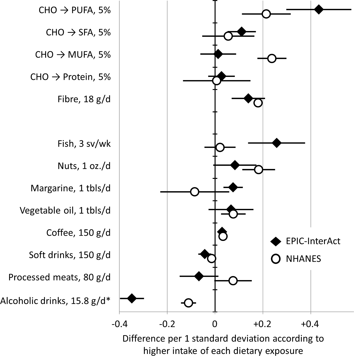 Associations of dietary factors with the fatty acid pattern score in EPIC-InterAct (1991–1998, <i>n</i> = 15,566) and the US National Health and Nutrition Examination Survey (2003–2004, <i>n</i> = 1,500).
