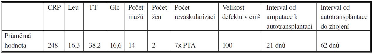 Průměrné hodnoty v souboru 16 pacientů Tab. 2. Mean values in the group of 16 subjects