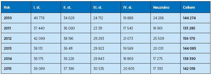 Počet posouzení stupňů závislosti v letech 2010–2015