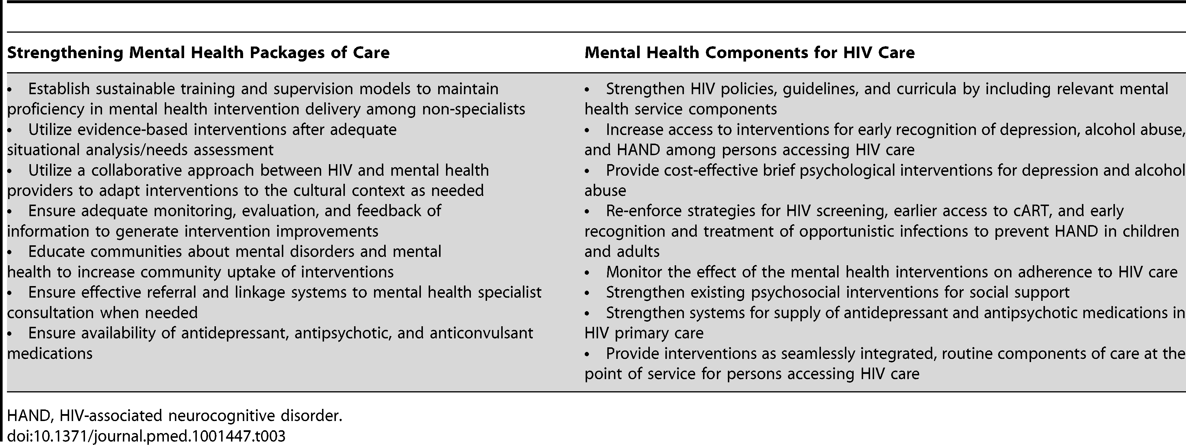 Recommendations for Delivering Mental Health Services in HIV Care.