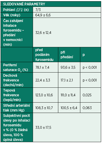 Sledované parametry u deseti konsekutivních nemocných léčených v přednemocniční neodkladné péči inhalačním podáním 40 mg furosemidu