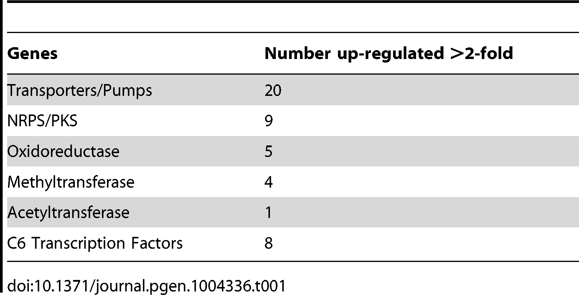 Genes commonly involved in secondary metabolism and possibly regulated by GipA.