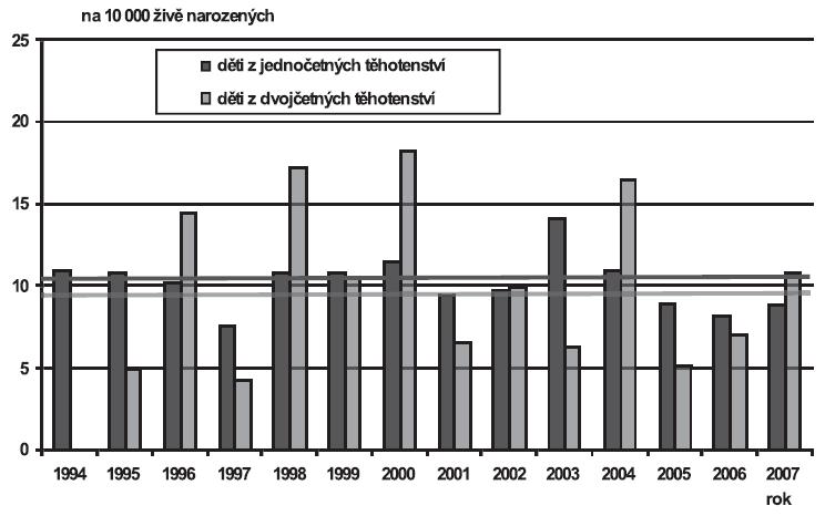 Vrozené vady diagnostikované u narozených dětí podle četnosti těhotenství (jedináčci/dvojčata), Česká republika, 1994 – 2007; Skupina - Abnormality chromozomů (Q90-Q99)