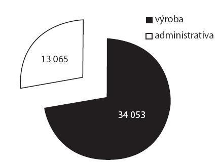 Obr. 2. Počty zaměstnanců výroba/administrativa