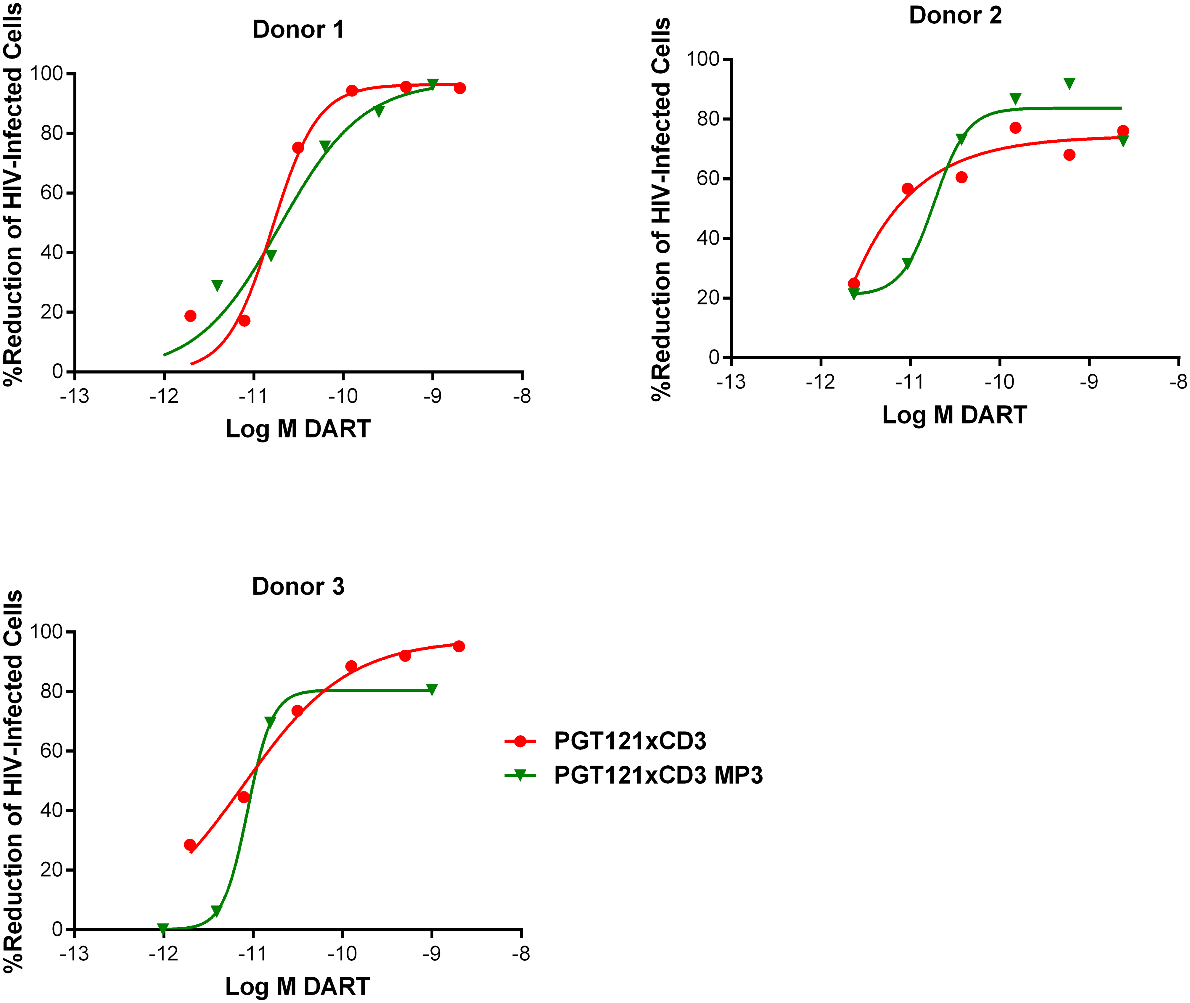 HIVxCD3 DARTs in MP3 format and basic format induce the CD8 T cell-dependent killing of HIV-Infected CD4 T cells in vitro with comparable potency.