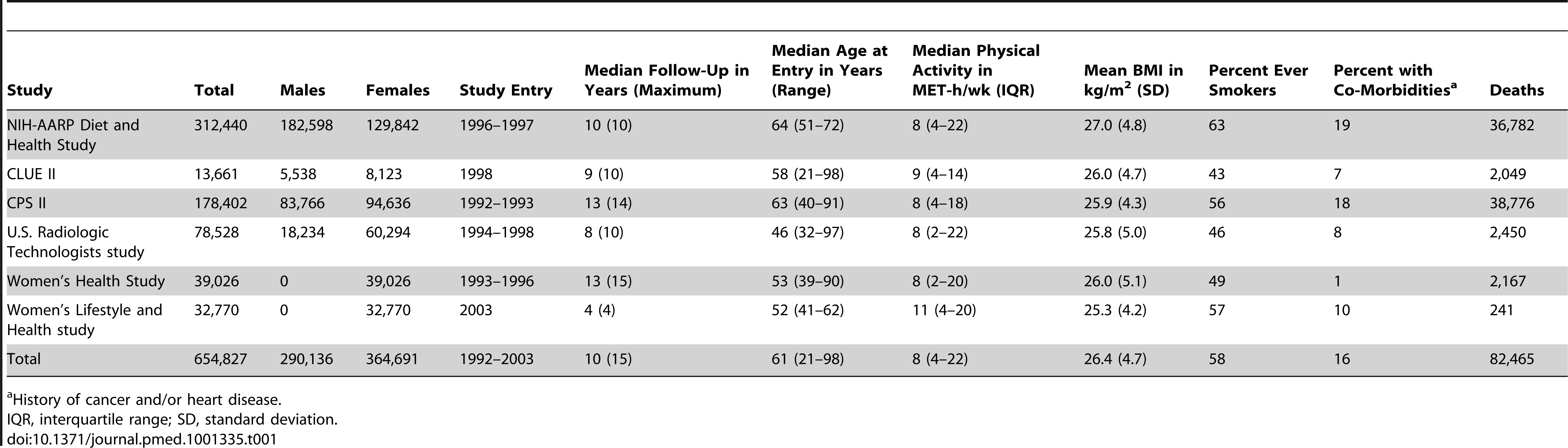 Selected characteristics according to prospective cohort study.