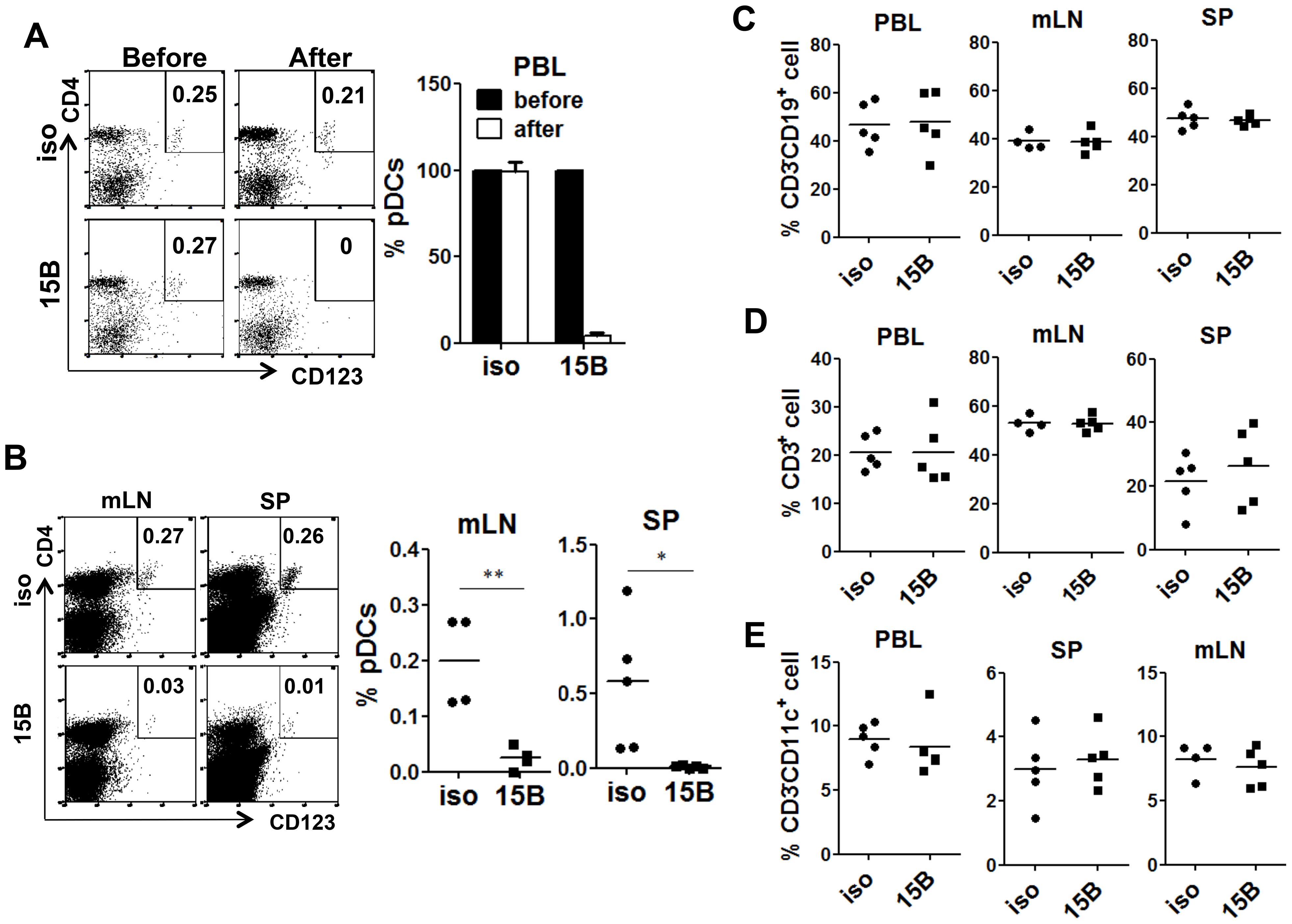 Specific depletion of human pDC in lymphoid organs in vivo with a human pDC-reactive monoclonal antibody.