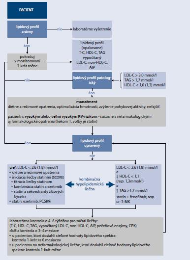 Schéma 15.4 | Manažment pacienta s dyslipidémiou