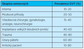 Tromboembolické komplikace u vybraných chorob