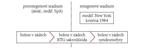 Schéma 1. Ankylozující spondylitida.
