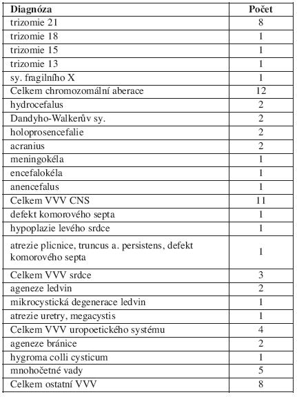 Rozdělení souboru podle definitivních diagnóz