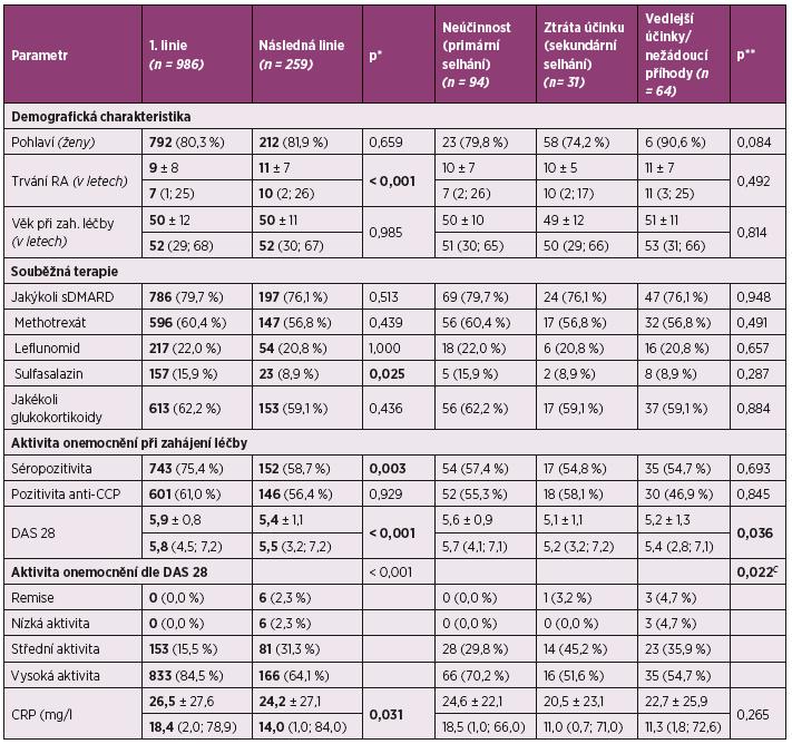 Tab. 1 Základní charakteristika souboru – demografie, souběžná terapie, stav při zahájení léčby a vstupní charakteristika převedených pacientů dle důvodu ukončení předchozí léčby.