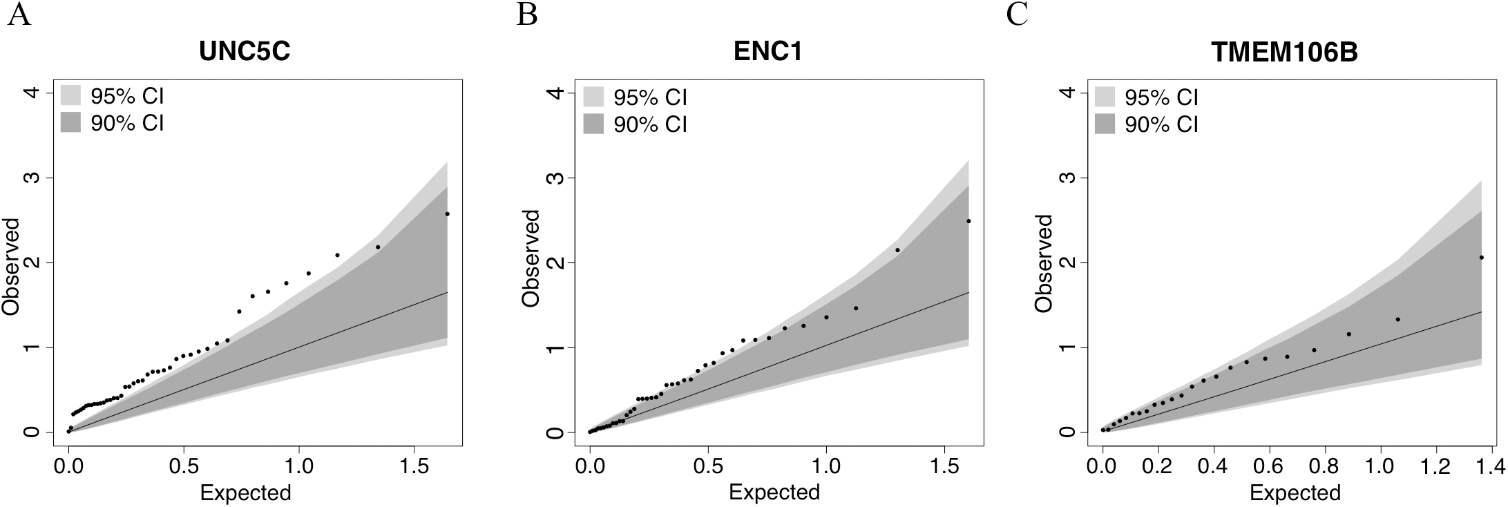 Quantile–quantile plots for the association of residual cognition and DNA methylation pattern in <i>UNC5C</i>, <i>ENC1</i>, and <i>TMEM106B</i> regions.