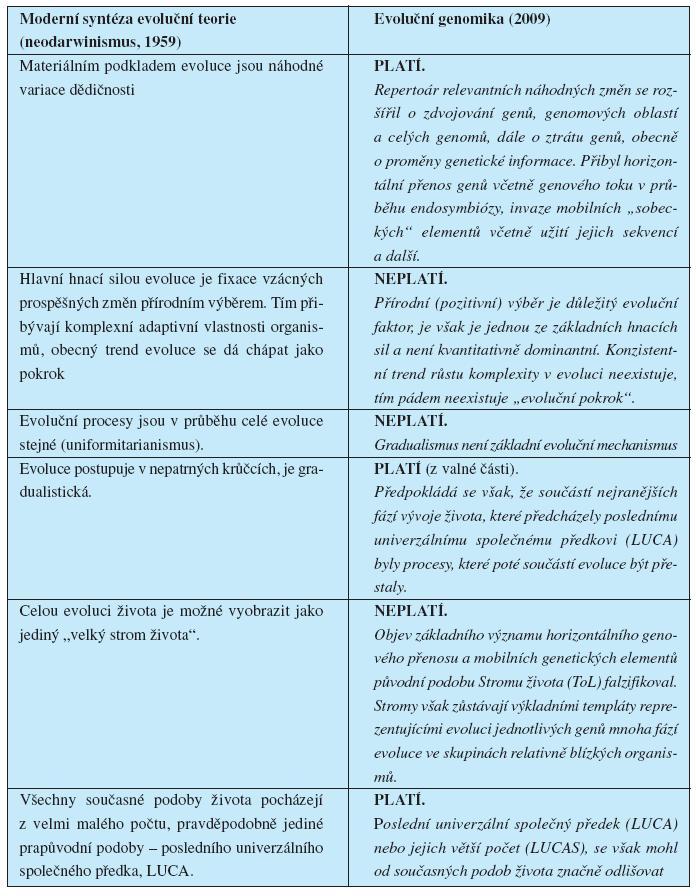Vývoj evoluční teorie 1959–2009 (22).