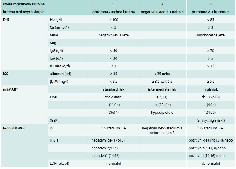 Přehled kritérií stratifikačních systémů dle D-S, ISS, mSMART a R-ISS